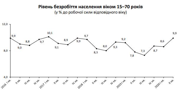 Уровень безработицы в Украине подошел к трехлетнему максимуму